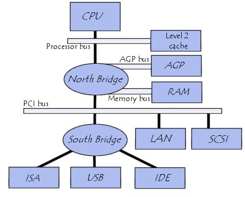 sistem arsitektur komputer
